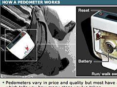 How a pedometer works