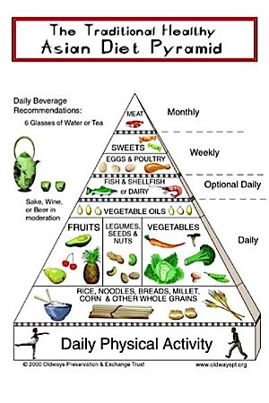 The Asian Diet Pyramid